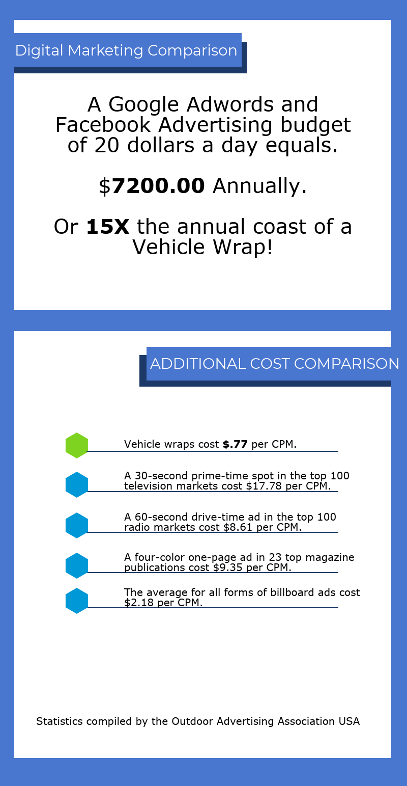Advertising Cost infographic